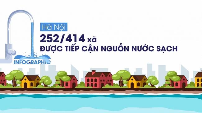 Hà Nội: 80% dân số khu vực nông thôn được tiếp cận nguồn nước sạch