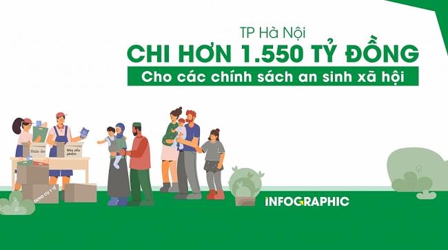 TP Hà Nội đã chi hơn 1.550 tỷ đồng cho công tác an sinh xã hội