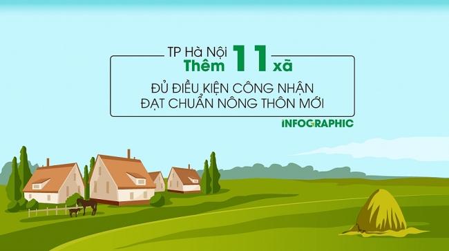 TP Hà Nội có thêm 11 xã đủ điều kiện công nhận đạt chuẩn Nông thôn mới